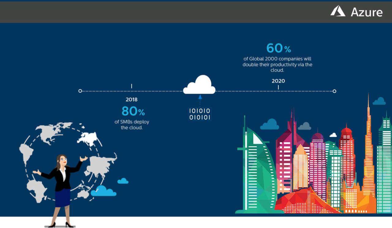 Perché scegliere Microsoft Azure