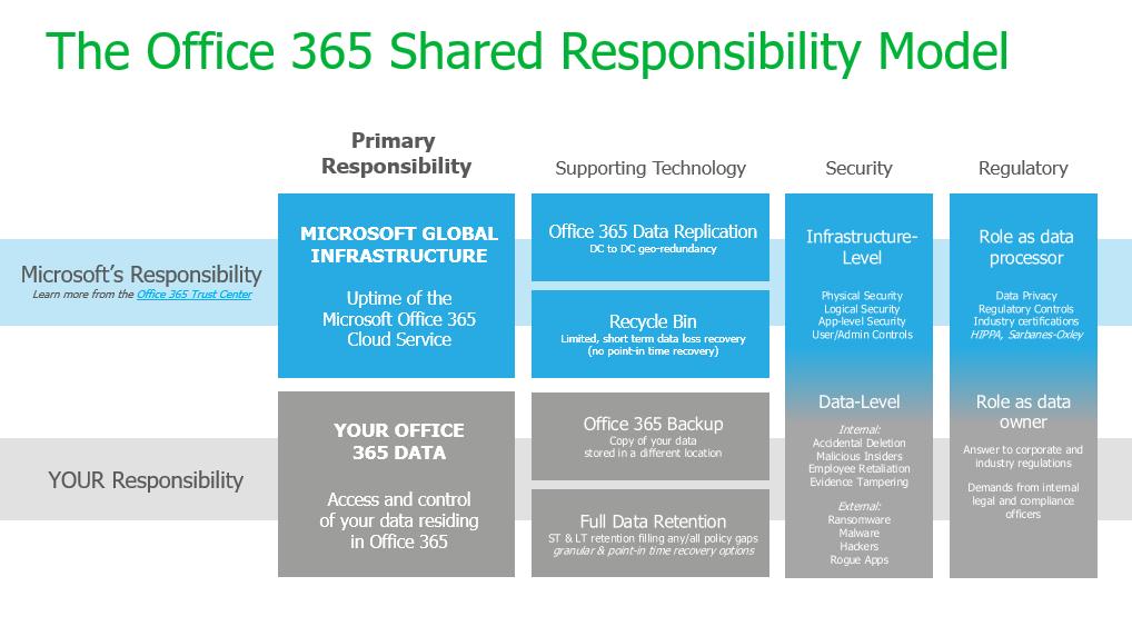 shared responsability model