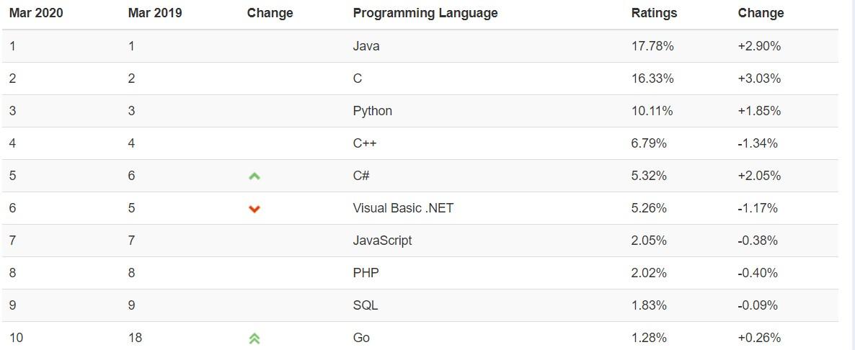 i linguaggi di programmazione più utilizzati