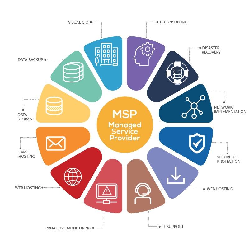 Cosa sono i Managed Service Provider