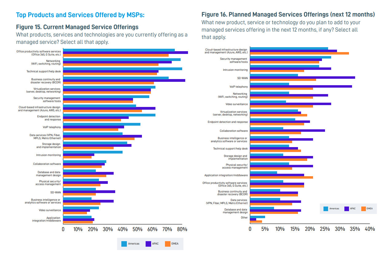 Managed Service Provider trend 2021